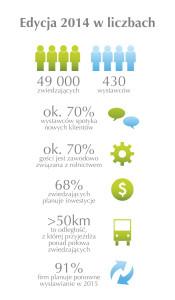 Dane na temat Opolagry 2015 na podstawie ankiet (frekwencja na podstawie biletów parkingowych)